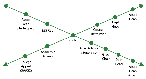 Diagram for Student Concerns